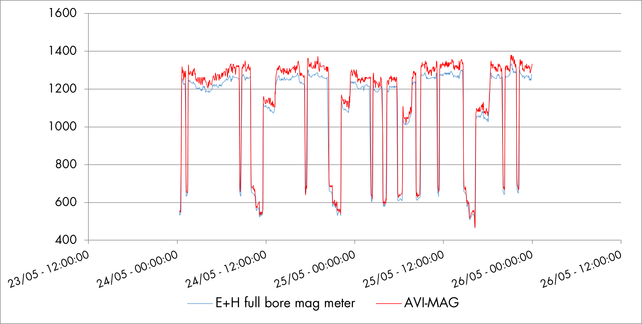 Data E+H magmeter compared to TORPEE-MAG